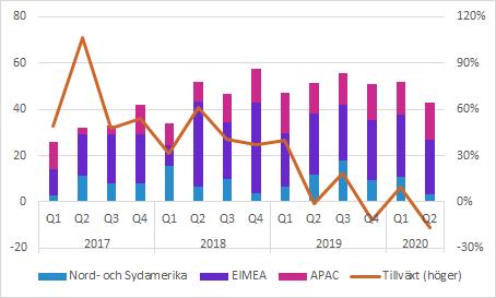 C-RAD försäljning per geografisk region och total tillväxt Q2 2020