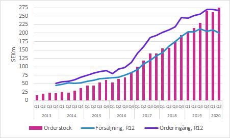 C-RAD försäljning, orderingång och orderstock Q2 2020