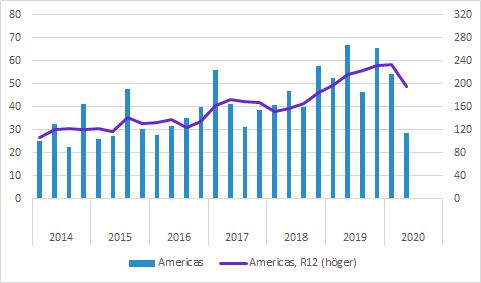 Cellavision försäljning Americas Q2 2020