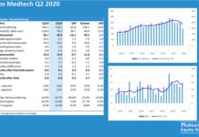 Elos Medtech överblick Q2 2020