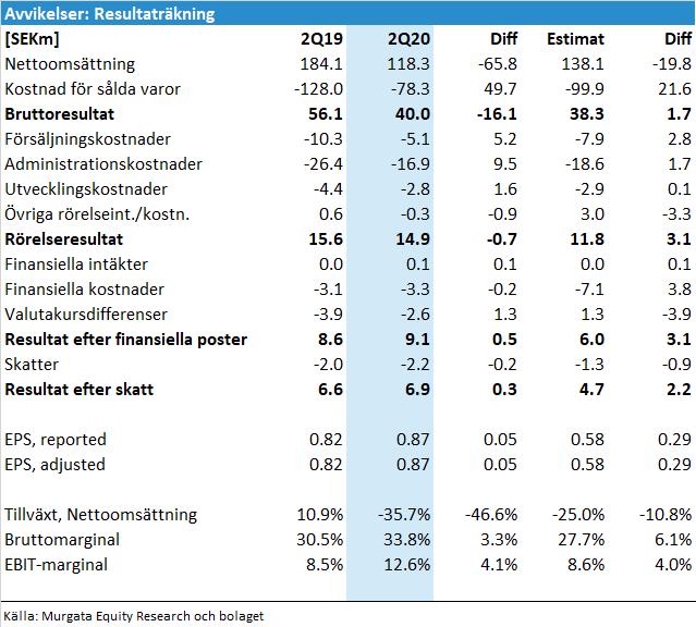 Elos Medtech avvikelser resultaträkning Q2 2020