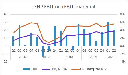 GHP EBIT och EBIT-marginal Q2 2020