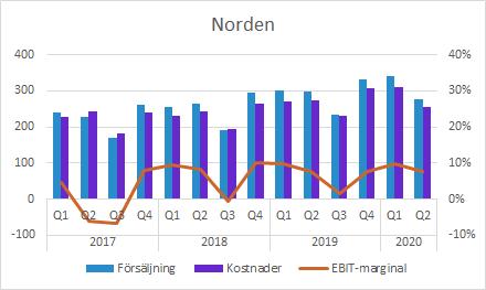 GHP Norden EBIT Q2 2020