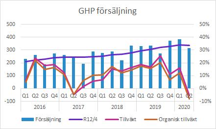 GHP total försäljning Q2 2020