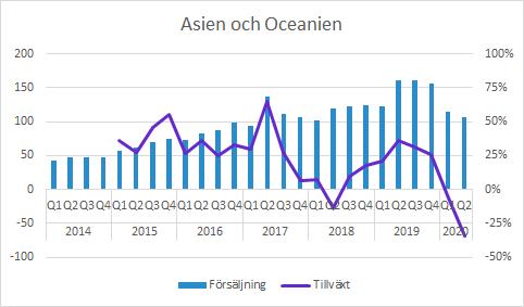 Vitrolife försäljning Q2 2020 Asien och Oceanien