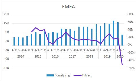 Vitrolife försäljning Q2 2020 EMEA