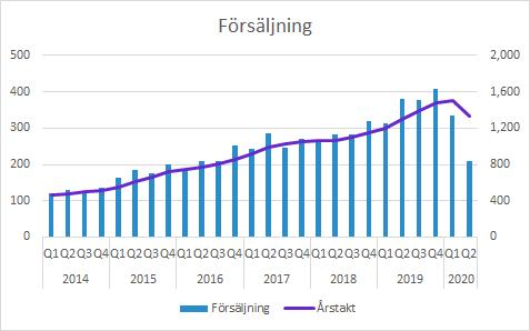 Vitrolife försäljning Q2 2020 Total försäljning