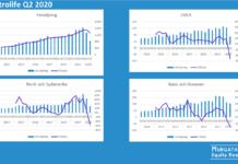 Vitrolife försäljning Q2 2020: Totalt och per region