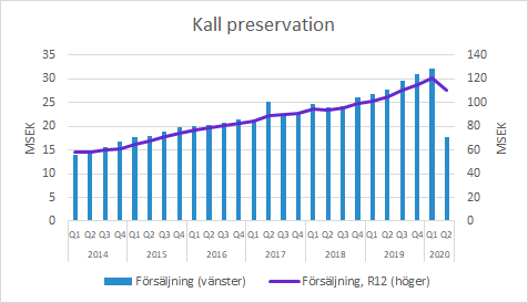 Xvivo Perfusion kall preservation Q2 2020