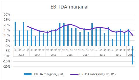 Xvivo Perfusion EBITDA-marginal Q2 2020