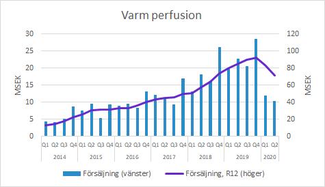 Xvivo Perfusion varm perfusion Q2 2020