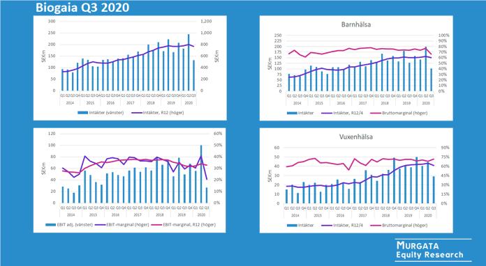 Biogaia Q3 2020: Rapportkommentar