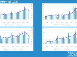 Cellavision Q3 2020: Rapportkommentar
