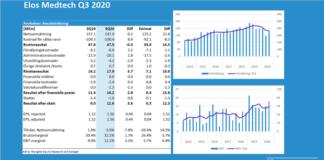 Elos Medtech Q3 2020