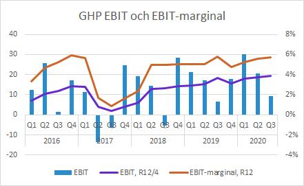 GHP Q3 2020: EBIT och EBIT-marginal