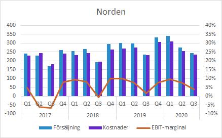 GHP Q3 2020: Norden EBIT