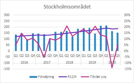 GHP Q3 2020: Försäljning Stockholm