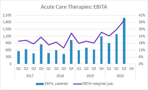 Acute Care Therapies Q3 2020: EBITA