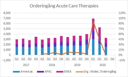 Acute Care Therapies Q3 2020: Orderingång