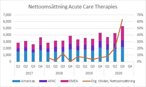 Acute Care Therapies Q3 2020: Försäljning