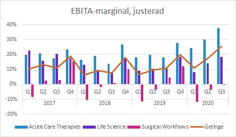 Getinge 3Q20: EBITA-marginal