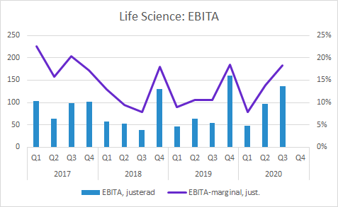 Life Science Q3 2020: EBITA