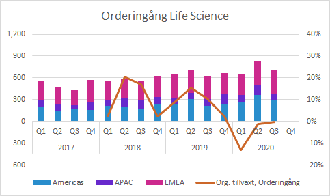 Life Science Q3 2020: Orderingång