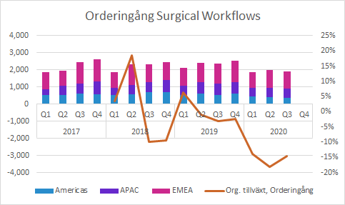 Surgical Workflows Q3 2020: Orderingång