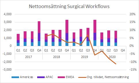 Surgical Workflows Q3 2020: Försäljning