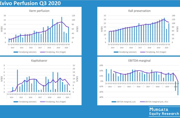 Xvivo Perfusion Q3 2020: Rapportkommentar