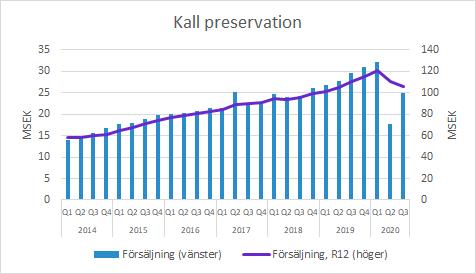 Xvivo Perfusion: Q3 2020 Försäljning inom Kall Preservation