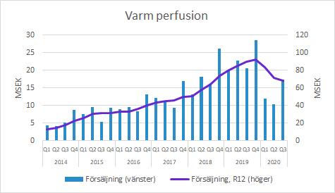 Xvivo Perfusion: Q3 2020 Försäljning inom Varm Perfusion