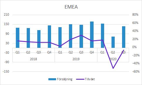 Vitrolife Q3 2020: EMEA