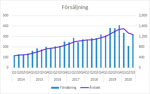 Vitrolife Q3 2020: Total försäljning