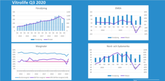 Vitrolife Q3 2020: Rapportkommentar