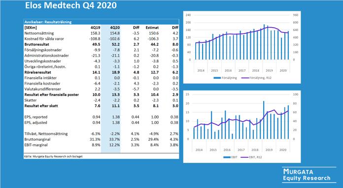 Elos Medtech Q4 2020
