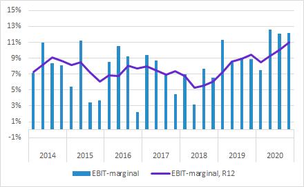 Elos Medtech Q4 2020: EBIT-marginal