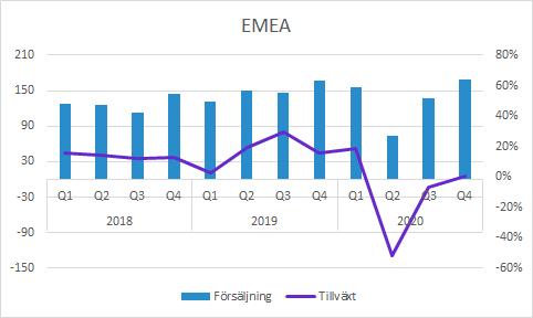 Vitrolife Q4 2020: Försäljning i EMEA
