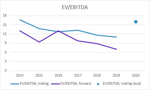 Recipharm värdering: EV/EBITDA