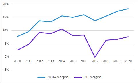 Recipharm: EBIT-marginal och EBITDA-marginal
