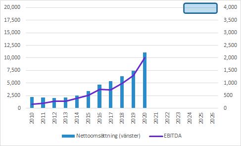 Recipharm: Försäljning och EBITDA (scenario)