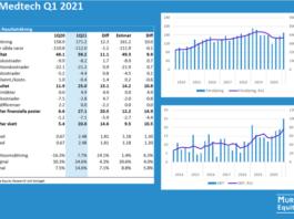 Elos Medtech Q1 2021: Rapportkommentar från Murgata Equity Research