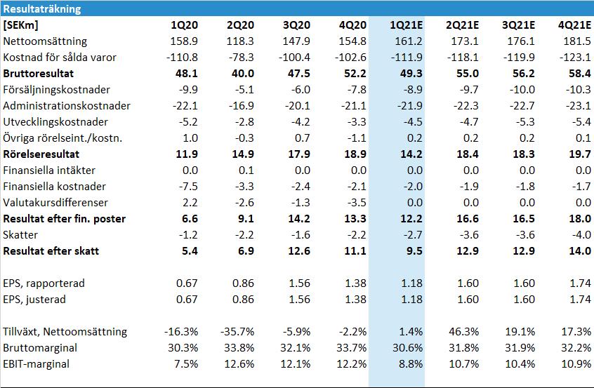 Elos Medtech inför Q1 2021: Resultaträkning