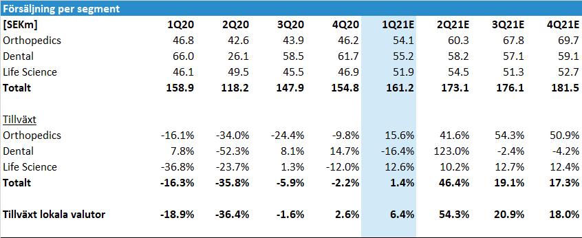 Elos Medtech inför Q1 2021: Försäljning per segment