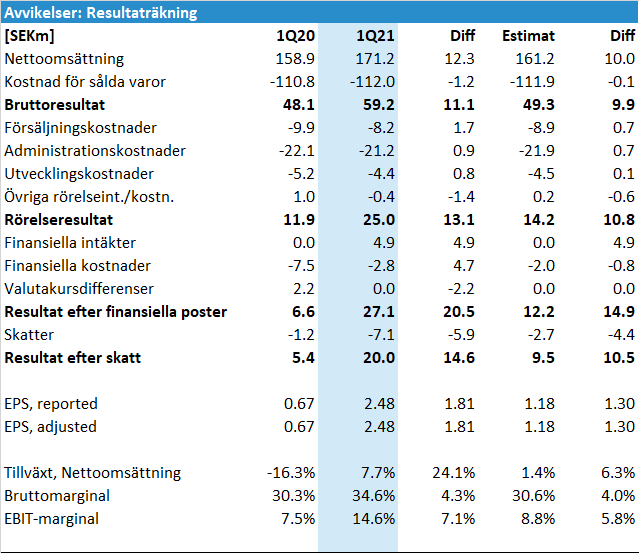 Elos Medtech Q1 2021: Avvikelser resultaträkning (P&L)