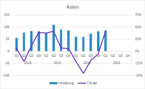 Vitrolife försäljning per region i Q1 2021: Asien