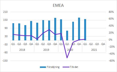 Vitrolife försäljning per region i Q1 2021: EMEA