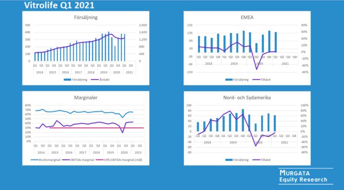 Vitrolife rapportkommentar Q1 2021 från Murgata Equity Research