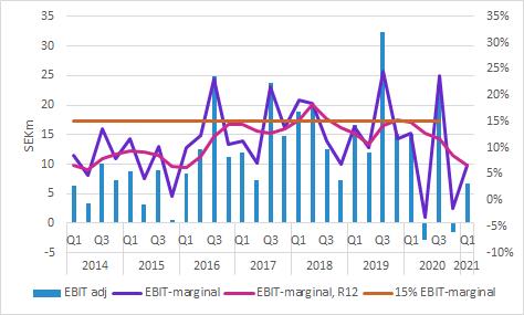 Boule Diagnostics: Q1 2021 - EBIT och EBIT-marginal