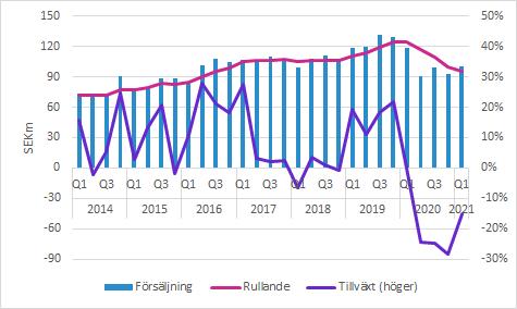 Boule Diagnostics: Q1 2021 - försäljning och tillväxt